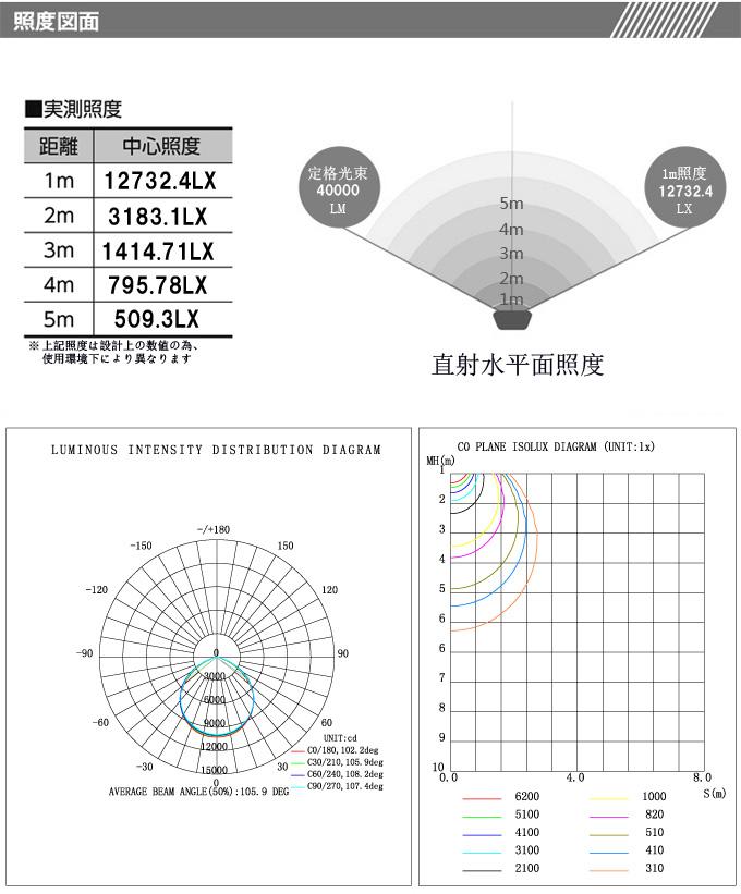 薄型タイプ LED 照明 軽量 400W 40000lm