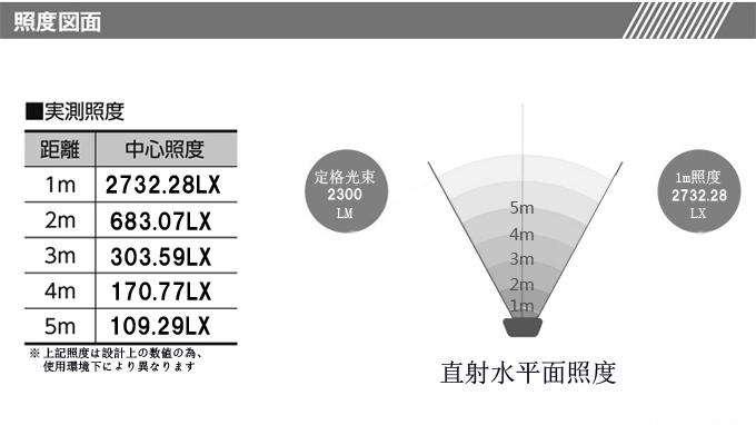 27wLED投光器 1800ルーメン LEDワークライト 12/24V兼用 防水