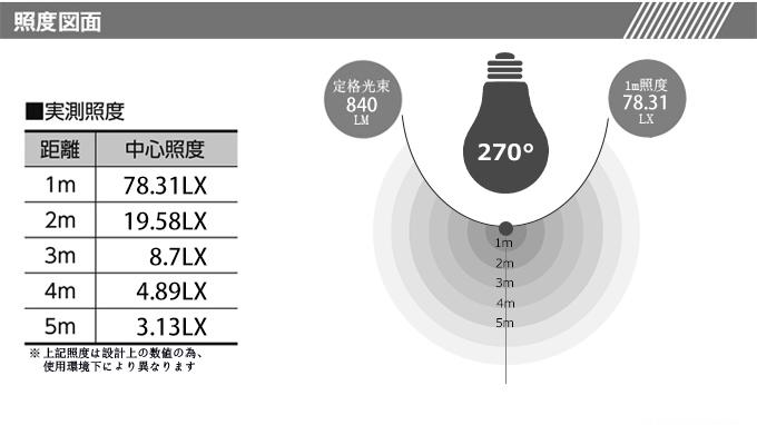 高演色性Ra95 高輝度 840lm 広配光270° チラツキ無し 省エネ 長寿命 2年保証