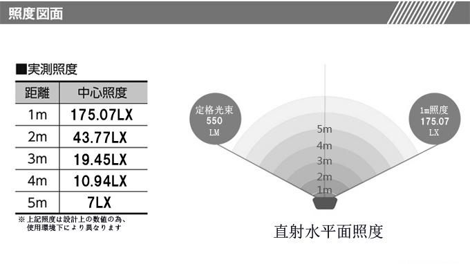 オグリジナル LED投光器 ソーラー式 投光器(外し単体使用も可能)5w 爆光 550LM 昼白色