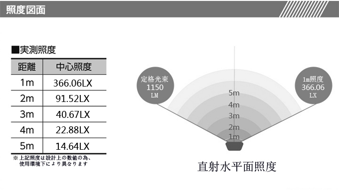 LED作業灯 角度調整機能が付き 使い方も非常に簡単